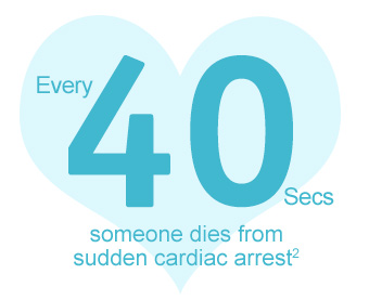 Every 40 seconds someone dies from Sudden Cardiac Arrest