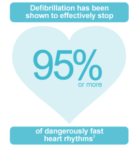 Defibrillation effective in stopping dangerously fast heart rhythms in 95% or more